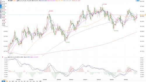 狮子金融:美元无惧压力创两周新高,多头行情重启