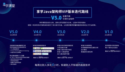 享学课堂Java架构课程V5.0,助力程序员晋升面试