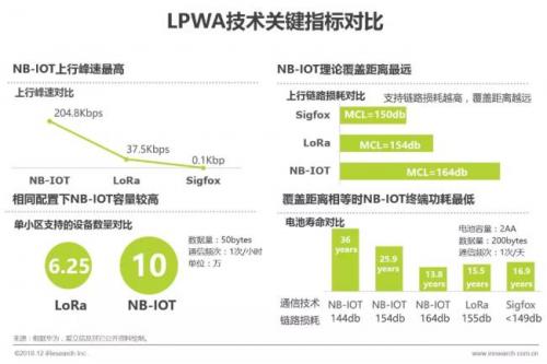 e星球关键词之IoT+丨超低功耗技术力助物联网终端普及