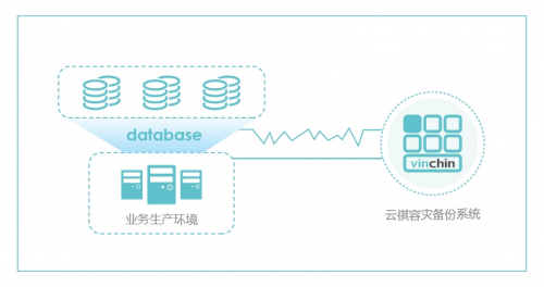 数据中心业务中断三大原因,如何保证业务连续性