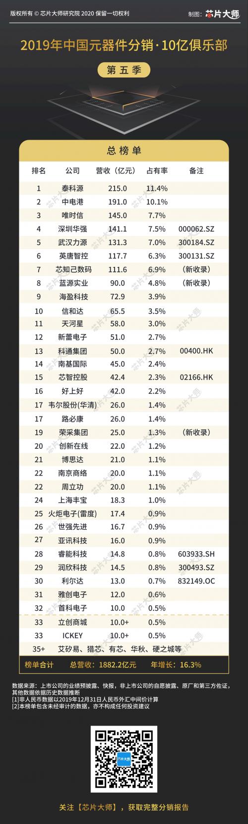 重磅发布(第五季):2019年中国元器件分销10亿俱乐部榜单!