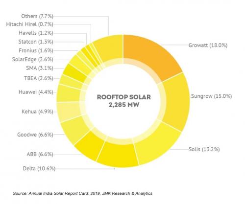 """古瑞瓦特""""赢""""领市场,成2019印度屋顶电站第一大逆变器供应商"""