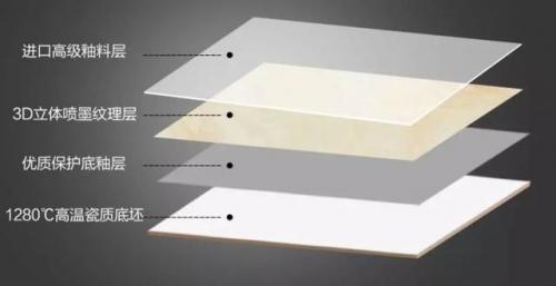 通过亚细亚瓷砖、东鹏、简一等品牌分析:抛光砖和抛釉砖有什么区别?