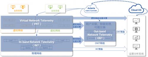 云网络的回归之路 | 业务可视篇(2)
