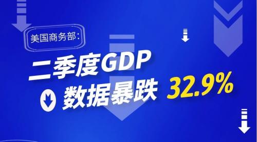 金荣环球吹响全面理财号角 美国二季度GDP狂跌股市再受拖累