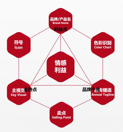 梅高产品创新系统之产品价值系统