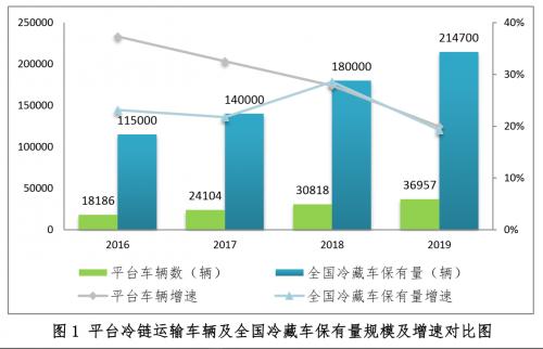 一品2注册登录中国公路冷链物流行业运行分析报告发布 疫情保供表现亮眼