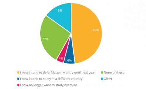 全球疫情之下,2021年出国留学是否值得?