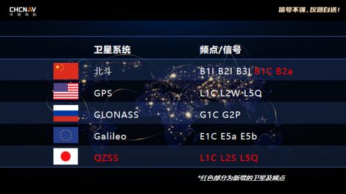 RTK信号再升级!华测导航发布5星16频产品