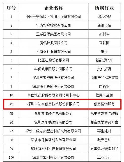 """『不忘初心·砥砺前行』法本信息荣登""""2021深圳行业领袖企业100强""""榜单"""