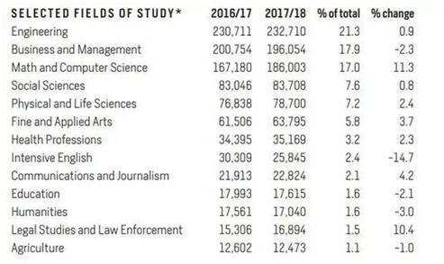 2020出国留学,行业协会推荐美国留学中介机构