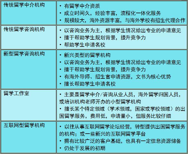 留学机构类型.png
