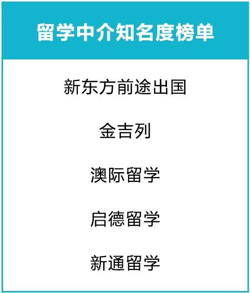 留学中介知名度榜单.jpg
