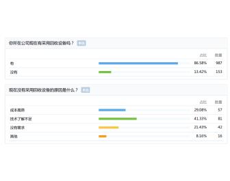 雅式大调查:85%以上企业已在采用回收设备、再生材料-焦点中国网
