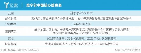 维宁尔中国核心信息表