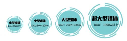 不同规模媒体,如何提升广告收入|ADHUB SDK