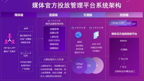 现在的媒体/开发者都在用什么广告系统|AdHub SDK