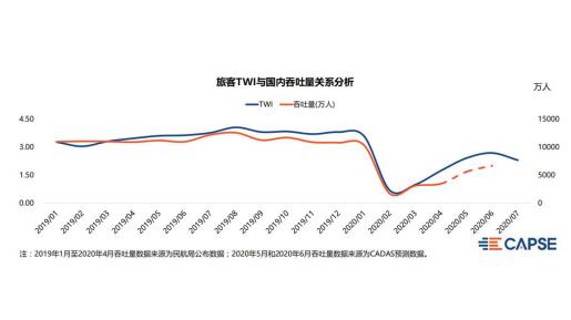 CAPSE发布7月TWI指数——商务出行大幅下滑,暑期旅游有明显恢复迹象