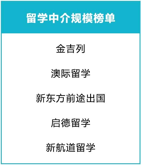 留学中介规模榜单.jpg
