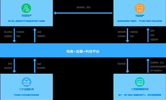 业务模式图.png