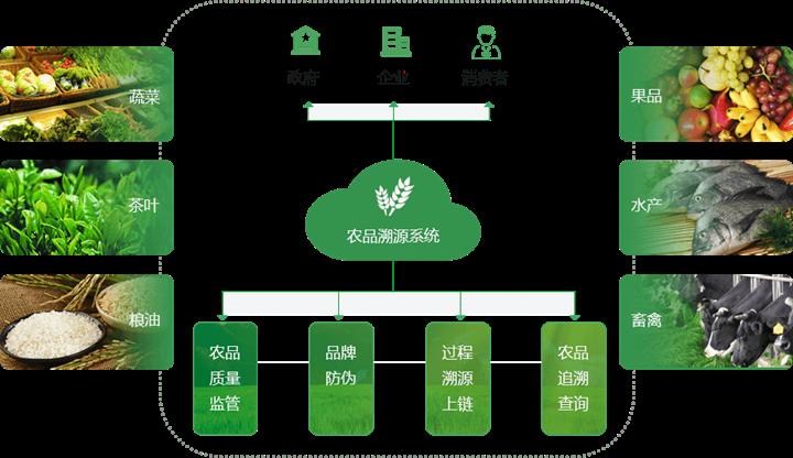 农产品溯源系统.png