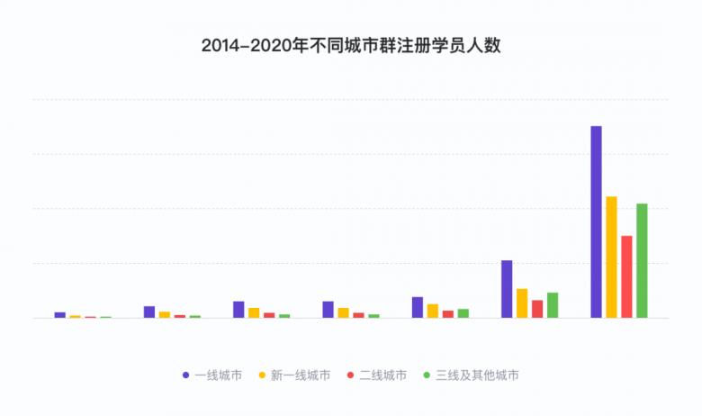 说客英语发布《2020年度中国学生英语水平报告》