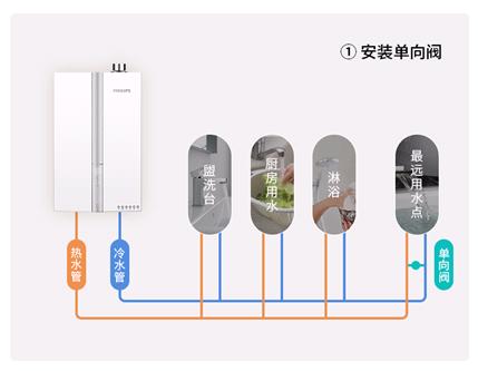 创新为你,智竞未来——飞利浦热水器全国火热招商