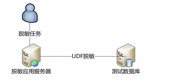神州数码TDMP助力证券数据库实现网络隔离环境下的数据脱敏