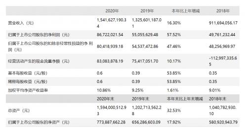 王子新材|年报点评:全年净利大幅增长57.5%,军工科技业务蓄势待发